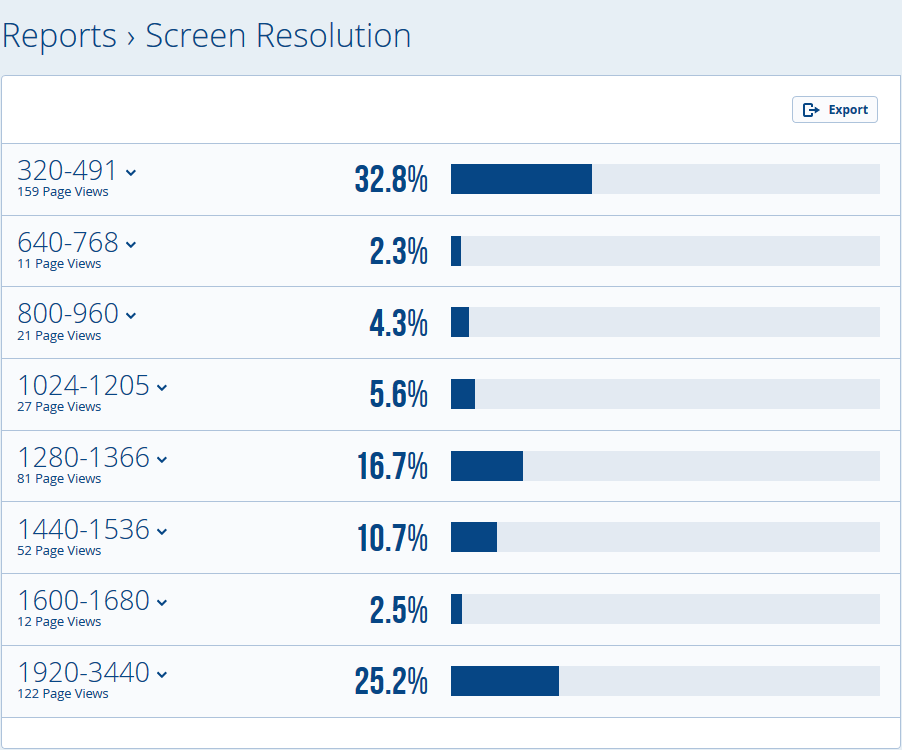 Visitors' screen resolution according to StatCounter